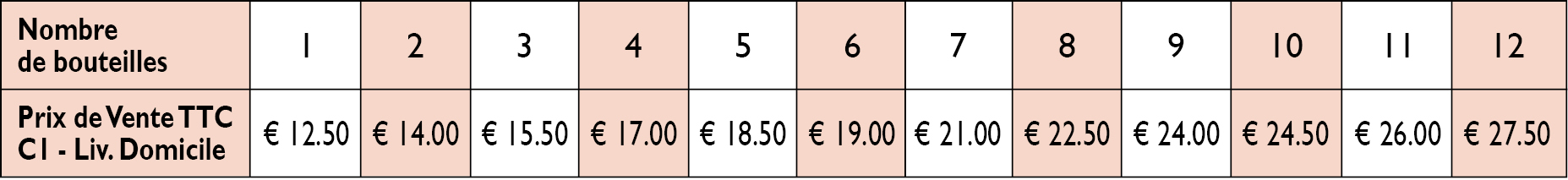 Home delivery rates in Belgium, Germany, Luxembourg and the Netherlands from 1 to 12 bottles