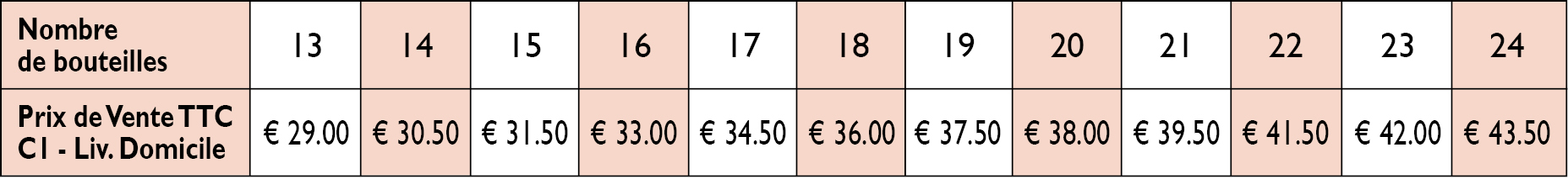 Home delivery rates in Belgium, Germany, Luxembourg and the Netherlands from 13 to 24 bottles