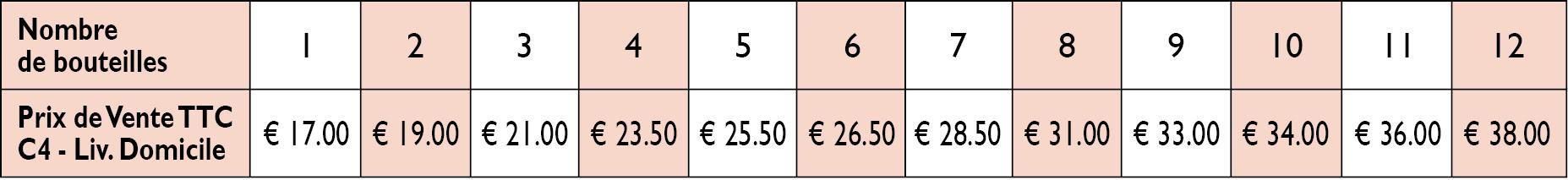Home delivery rates in Switzerland, Andorra, Norway, Liechtenstein, Gibraltar and Iceland from 1 to 12 bottles